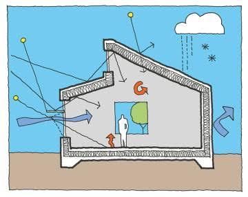 Reglas básicas para construir edificios