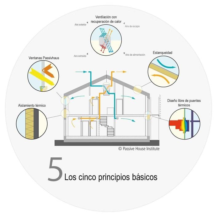 principios construcción pasiva